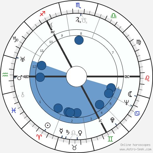 William Ross wikipedia, horoscope, astrology, instagram