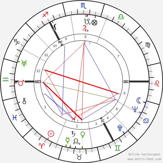 William Ross день рождения гороскоп, William Ross Натальная карта онлайн