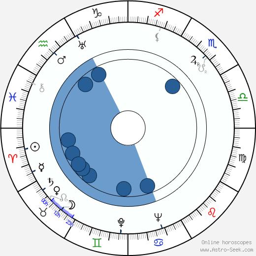Zygmunt Zintel wikipedia, horoscope, astrology, instagram