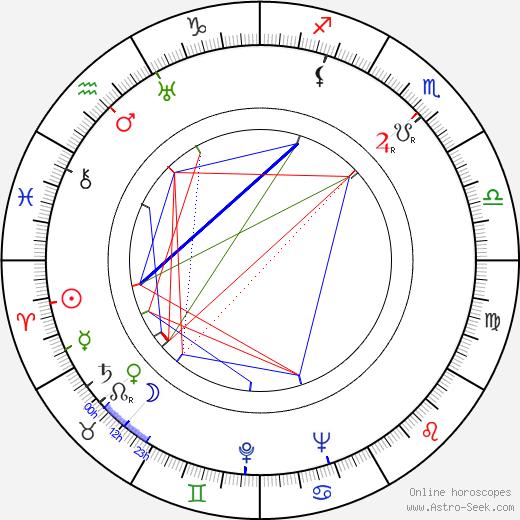 Zygmunt Zintel birth chart, Zygmunt Zintel astro natal horoscope, astrology
