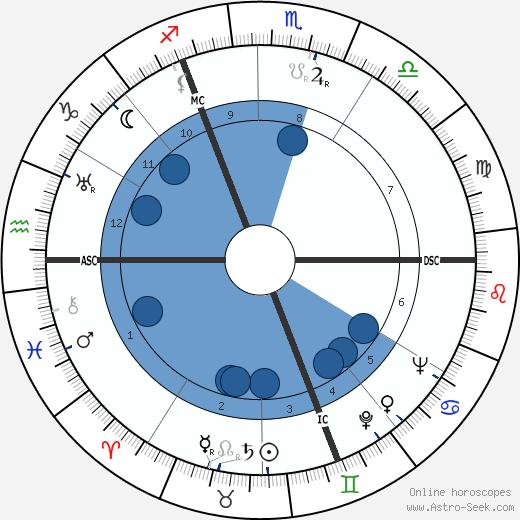 Alberic O'Kelly De Galway wikipedia, horoscope, astrology, instagram