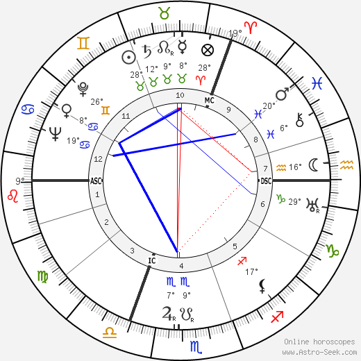 Annie Schmidt birth chart, biography, wikipedia 2019, 2020