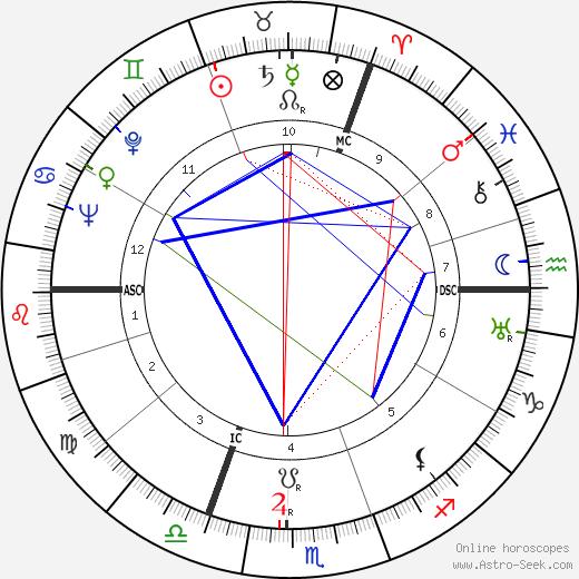 Annie Schmidt astro natal birth chart, Annie Schmidt horoscope, astrology