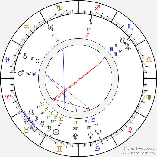 Ben Alexander birth chart, biography, wikipedia 2019, 2020