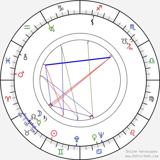 Ben Alexander astro natal birth chart, Ben Alexander horoscope, astrology