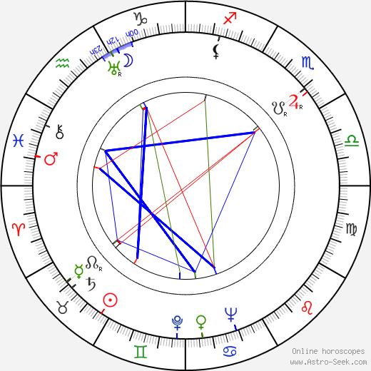 Big Joe Turner birth chart, Big Joe Turner astro natal horoscope, astrology