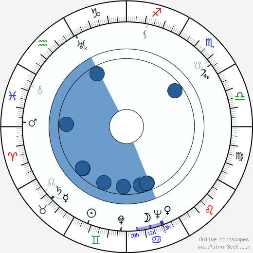 Douglas Fowley wikipedia, horoscope, astrology, instagram