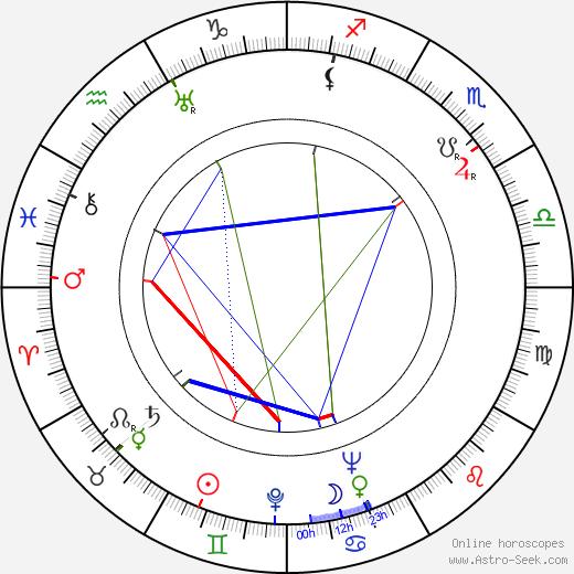 Douglas Fowley birth chart, Douglas Fowley astro natal horoscope, astrology