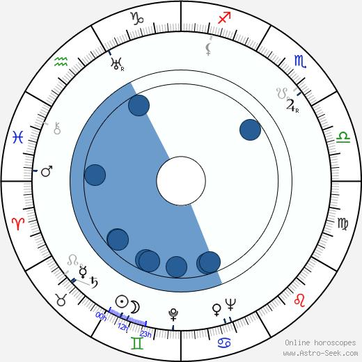 Fritz Hochwälder wikipedia, horoscope, astrology, instagram