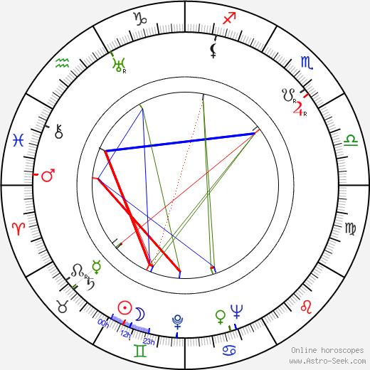 Fritz Hochwälder tema natale, oroscopo, Fritz Hochwälder oroscopi gratuiti, astrologia