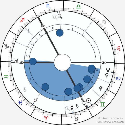 Fritz Knöchlein wikipedia, horoscope, astrology, instagram