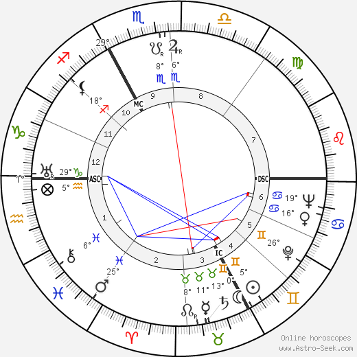 Fritz Knöchlein birth chart, biography, wikipedia 2019, 2020