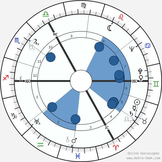 Gilles Grangier wikipedia, horoscope, astrology, instagram