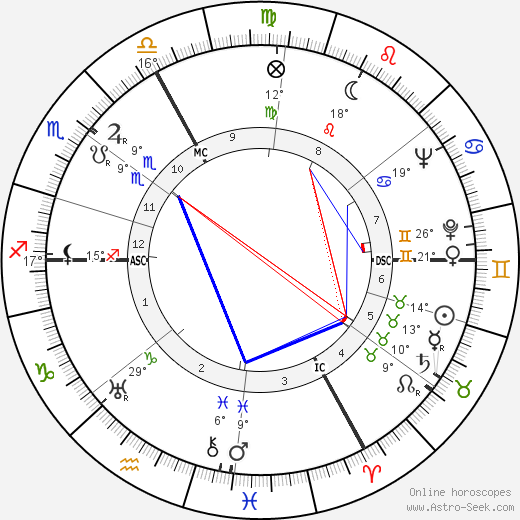 Gilles Grangier birth chart, biography, wikipedia 2019, 2020