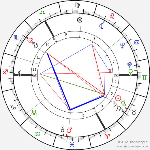 Gilles Grangier astro natal birth chart, Gilles Grangier horoscope, astrology