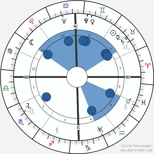 Guy des Cars wikipedia, horoscope, astrology, instagram