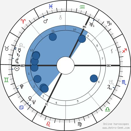 Hubert Humphrey wikipedia, horoscope, astrology, instagram