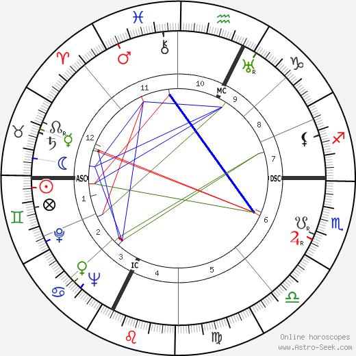Hubert Humphrey tema natale, oroscopo, Hubert Humphrey oroscopi gratuiti, astrologia