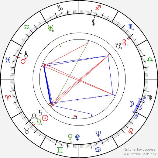 Ishiro Honda tema natale, oroscopo, Ishiro Honda oroscopi gratuiti, astrologia