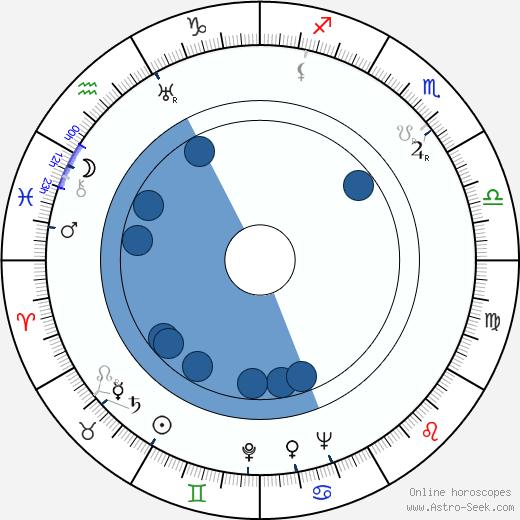 John Paxton wikipedia, horoscope, astrology, instagram