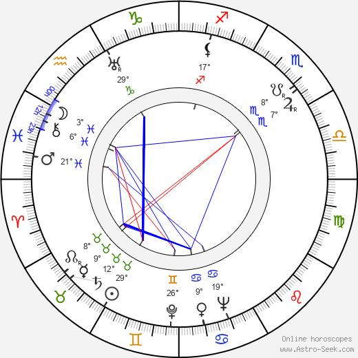 John Paxton birth chart, biography, wikipedia 2019, 2020