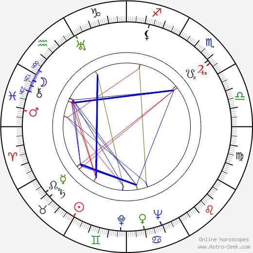John Paxton astro natal birth chart, John Paxton horoscope, astrology