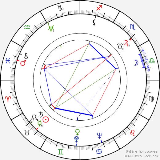 Kastehelmi Karjalainen astro natal birth chart, Kastehelmi Karjalainen horoscope, astrology