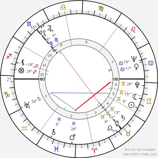 Lea Goldberg birth chart, biography, wikipedia 2018, 2019