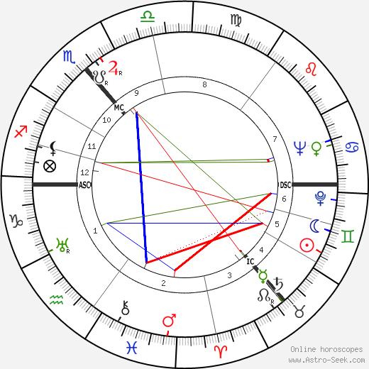 Леа Гольдберг Lea Goldberg день рождения гороскоп, Lea Goldberg Натальная карта онлайн