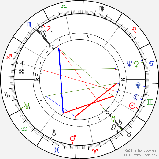 Lea Goldberg astro natal birth chart, Lea Goldberg horoscope, astrology