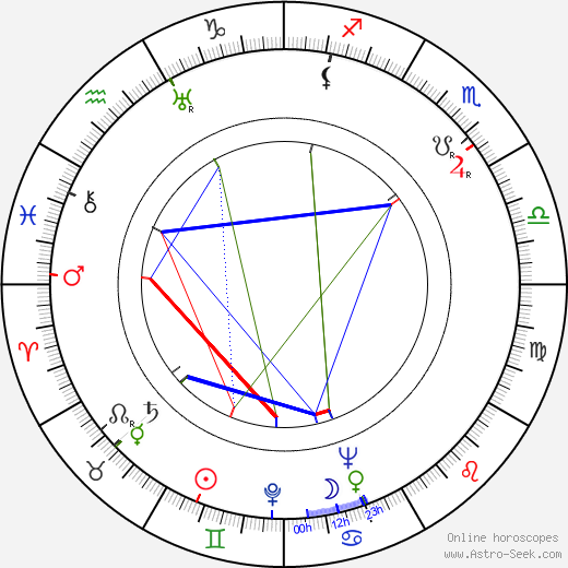 Louise Campbell birth chart, Louise Campbell astro natal horoscope, astrology