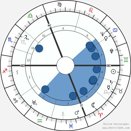 Luciano Minguzzi wikipedia, horoscope, astrology, instagram