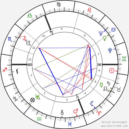 Luciano Minguzzi tema natale, oroscopo, Luciano Minguzzi oroscopi gratuiti, astrologia