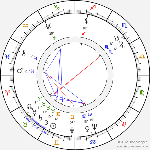 Maria Kaniewska birth chart, biography, wikipedia 2018, 2019