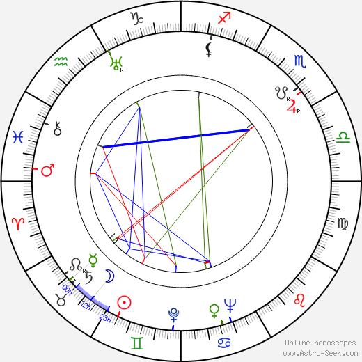 Maria Kaniewska birth chart, Maria Kaniewska astro natal horoscope, astrology