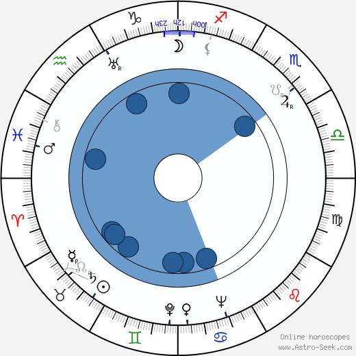 Marie Vášová wikipedia, horoscope, astrology, instagram