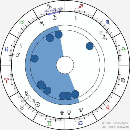 Maureen O'Sullivan horoscope, astrology, sign, zodiac, date of birth, instagram