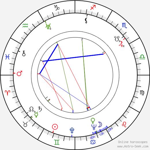 Maurice Allais tema natale, oroscopo, Maurice Allais oroscopi gratuiti, astrologia