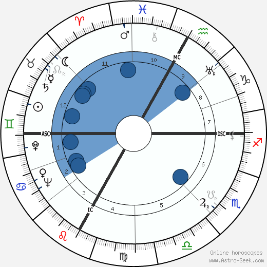 Maurice Baquet wikipedia, horoscope, astrology, instagram