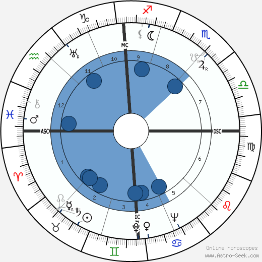 Max Frisch wikipedia, horoscope, astrology, instagram