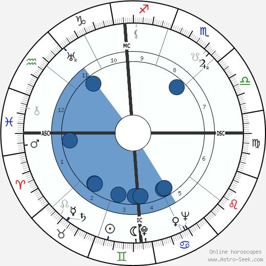 Ondine Tharp wikipedia, horoscope, astrology, instagram