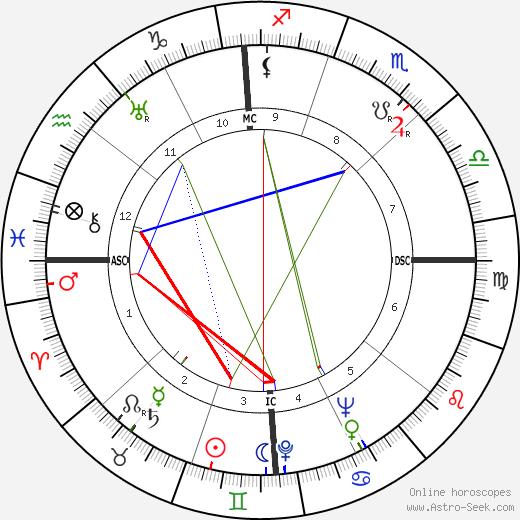 Ondine Tharp tema natale, oroscopo, Ondine Tharp oroscopi gratuiti, astrologia