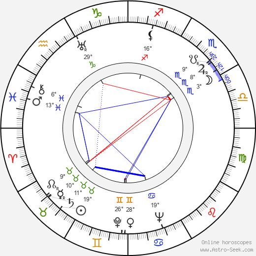 Phil Silvers birth chart, biography, wikipedia 2019, 2020