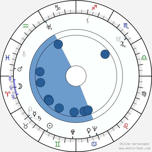 Richard Warner wikipedia, horoscope, astrology, instagram