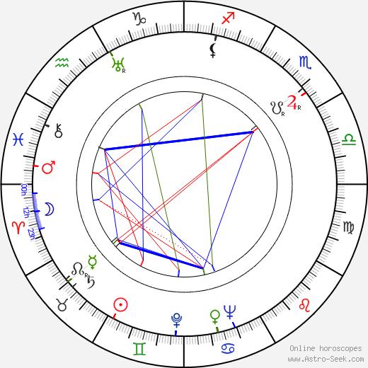 Richard Warner день рождения гороскоп, Richard Warner Натальная карта онлайн