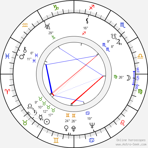 Robert Johnson birth chart, biography, wikipedia 2020, 2021