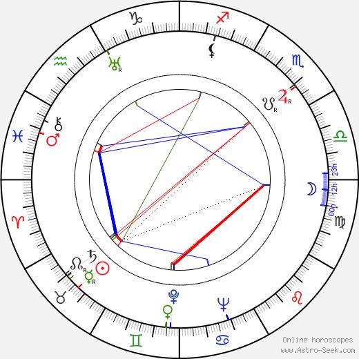 Robert Johnson birth chart, Robert Johnson astro natal horoscope, astrology