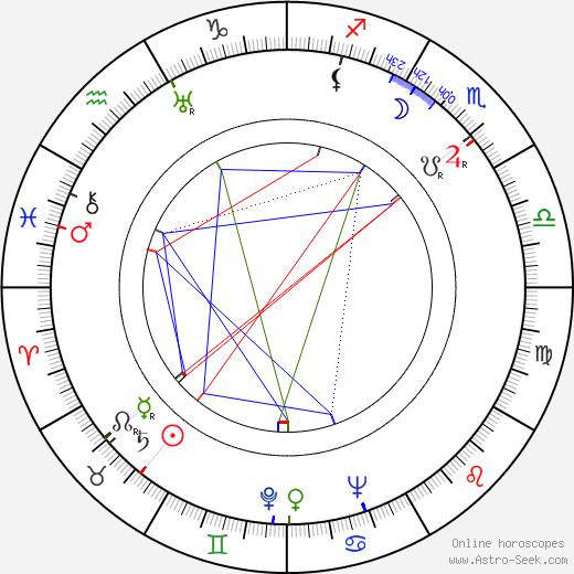 Robert Middleton astro natal birth chart, Robert Middleton horoscope, astrology