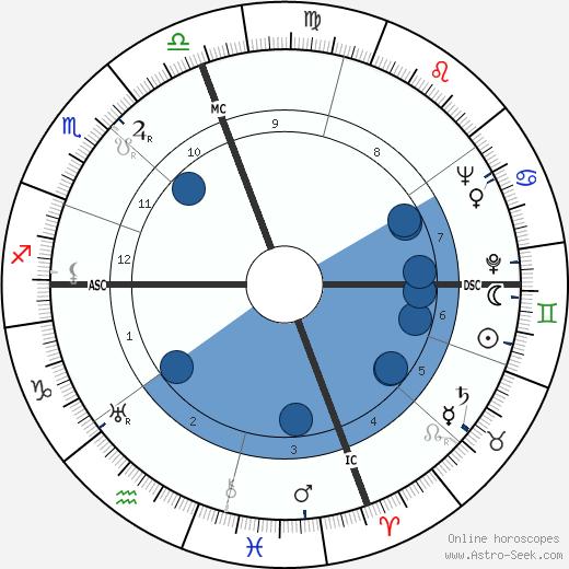 Skeets Herfurt wikipedia, horoscope, astrology, instagram