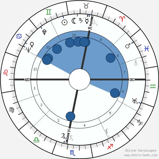 Teddy Kollek wikipedia, horoscope, astrology, instagram